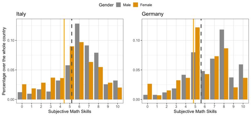 Donne e matematica - istogrammi Italia e Germania